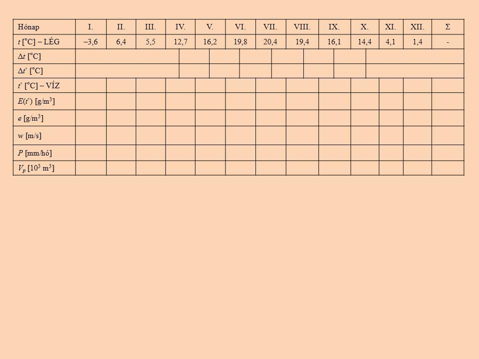 Hónap I. II. III. IV. V. VI. VII. VIII. IX. X. XI. XII. Σ. t [°C] – LÉG. –3,6. 6,4. 5,5.